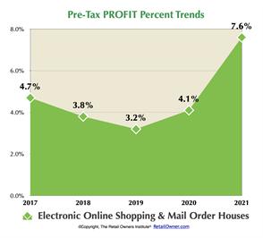 Pre-Tax PROFIT Percent