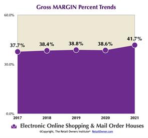 Gross MARGIN Percent