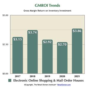 GMROI Trends