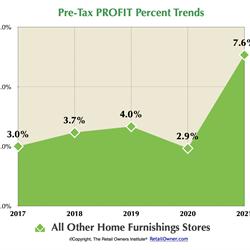 Pre-Tax PROFIT %