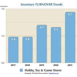 Inventory TURNOVER